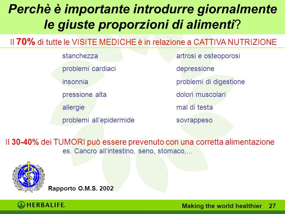 Il 70% di tutte le VISITE MEDICHE è in relazione a CATTIVA NUTRIZIONE