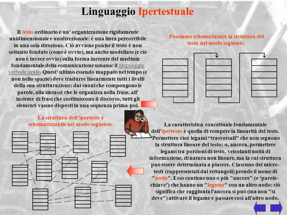 Linguaggio Ipertestuale