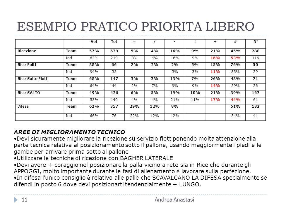 ESEMPIO PRATICO PRIORITA LIBERO