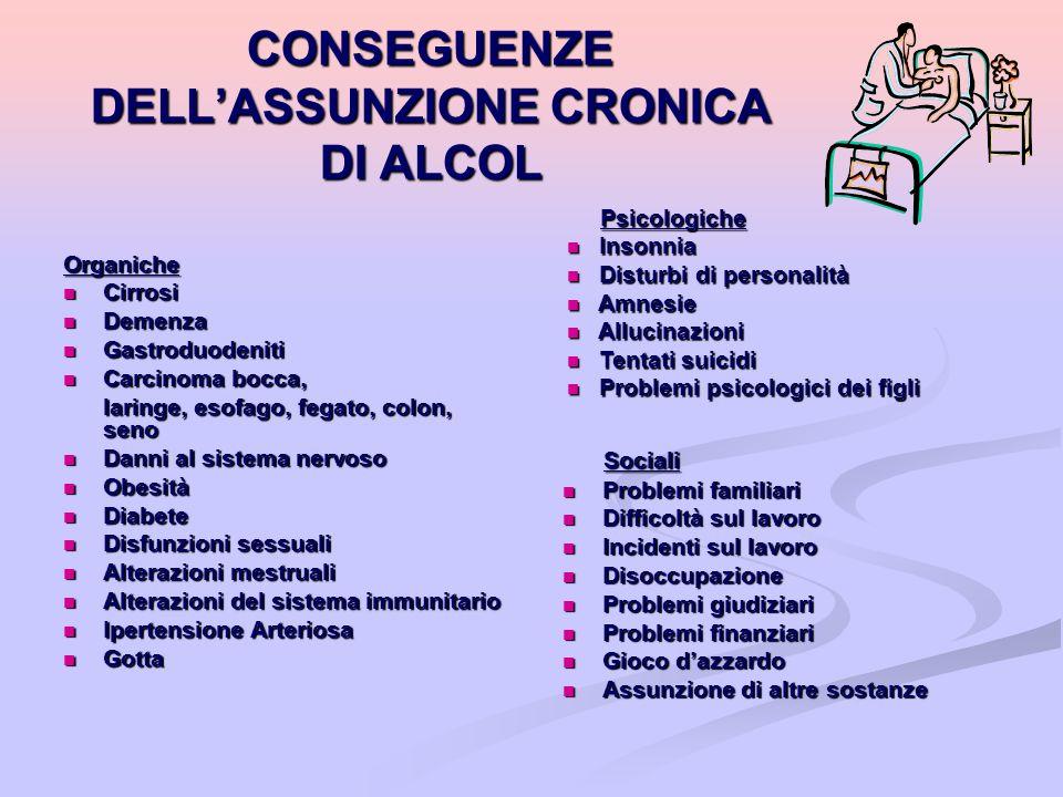 CONSEGUENZE DELL'ASSUNZIONE CRONICA DI ALCOL