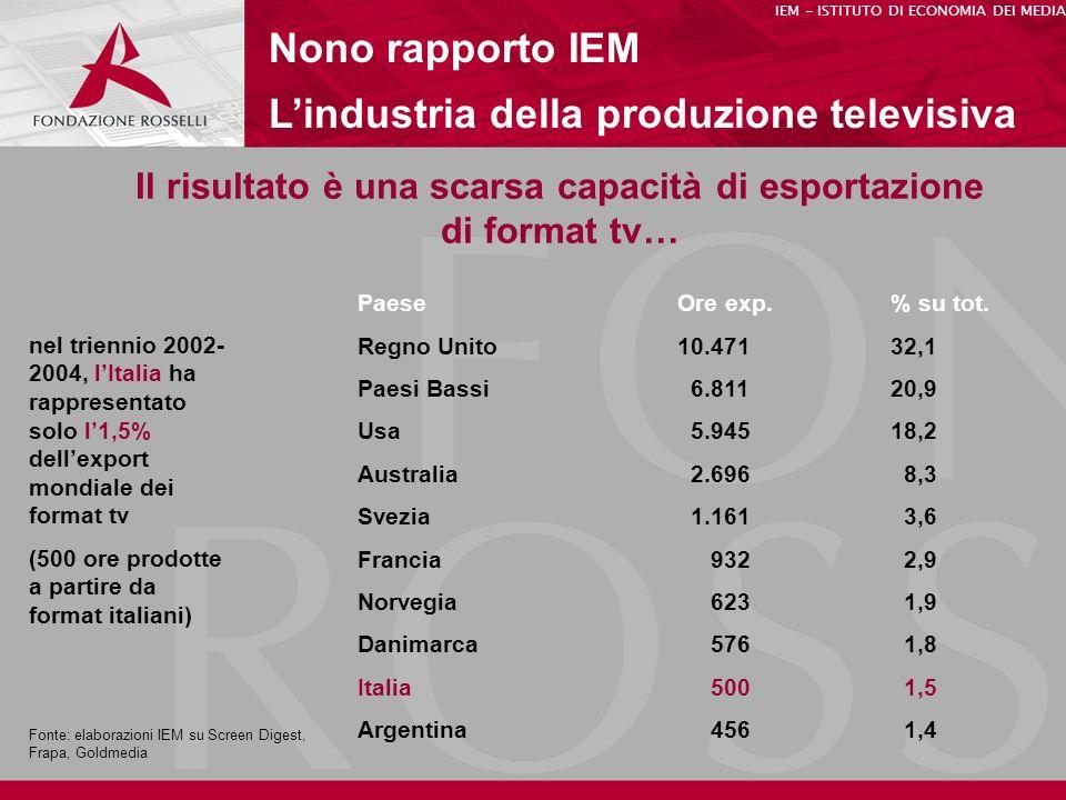Il risultato è una scarsa capacità di esportazione di format tv…