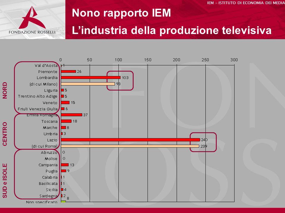 L'industria della produzione televisiva