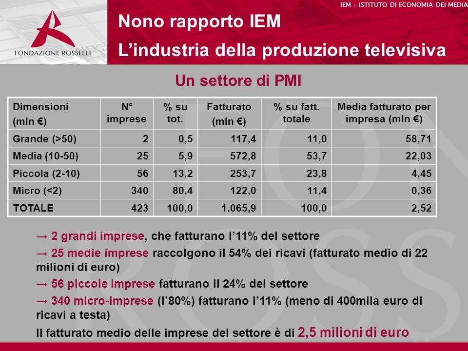 Media fatturato per impresa (mln €)