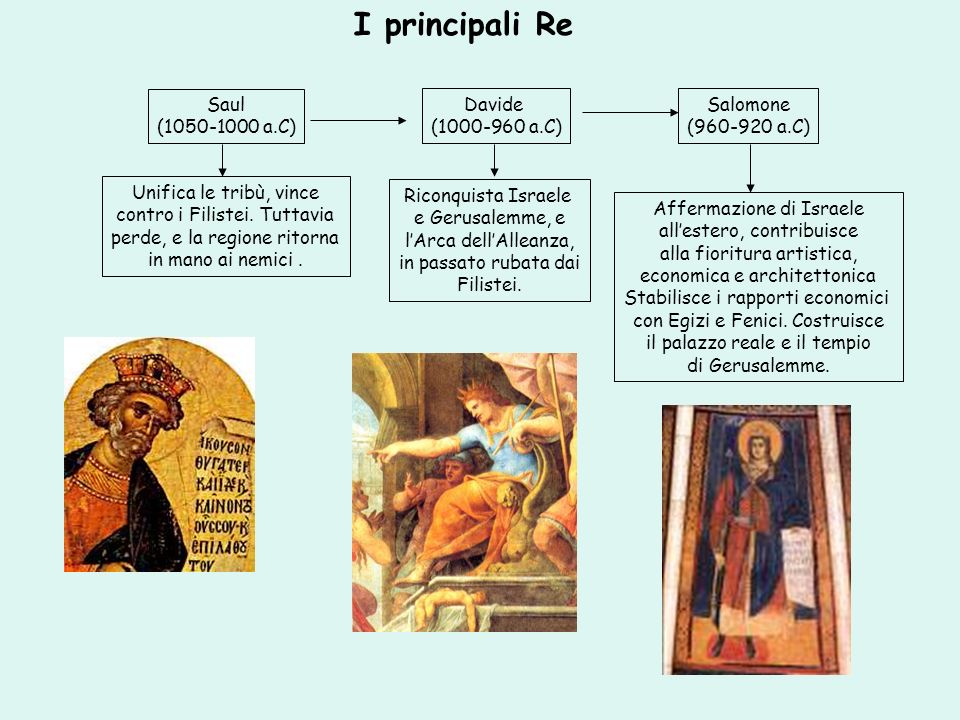 I principali Re Saul (1050-1000 a.C) Davide (1000-960 a.C) Salomone