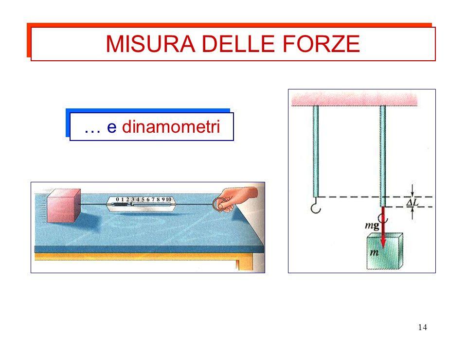 MISURA DELLE FORZE … e dinamometri