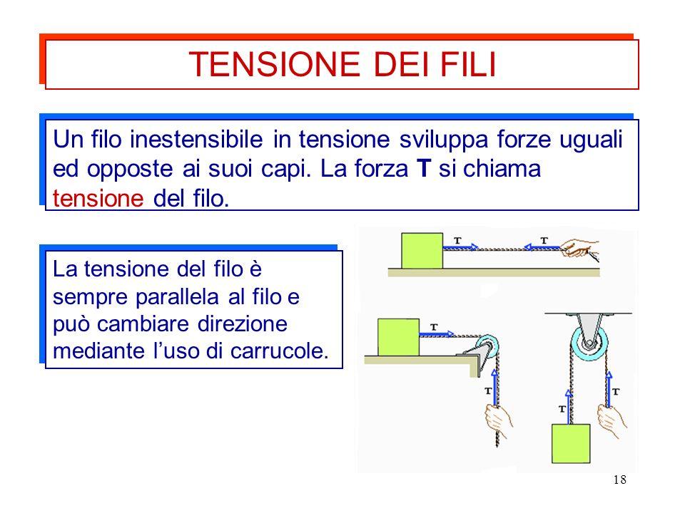 TENSIONE DEI FILIUn filo inestensibile in tensione sviluppa forze uguali ed opposte ai suoi capi. La forza T si chiama tensione del filo.