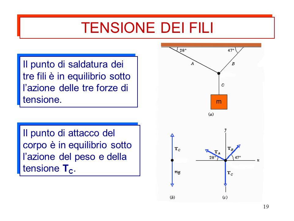 TENSIONE DEI FILI Il punto di saldatura dei tre fili è in equilibrio sotto l'azione delle tre forze di tensione.