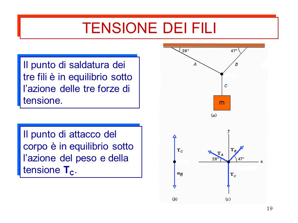 TENSIONE DEI FILIIl punto di saldatura dei tre fili è in equilibrio sotto l'azione delle tre forze di tensione.