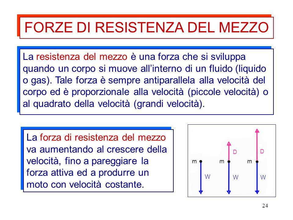 FORZE DI RESISTENZA DEL MEZZO
