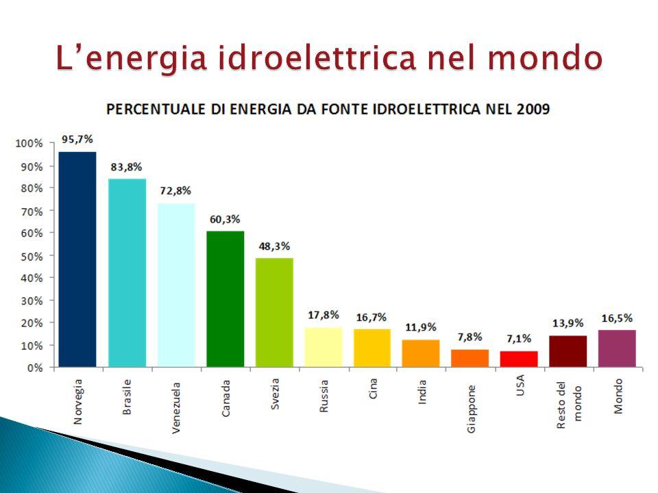 L'energia idroelettrica nel mondo