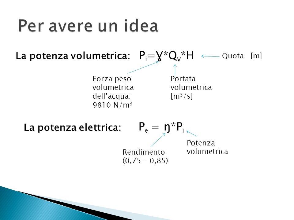 Per avere un idea Pe = ŋ*Pi La potenza volumetrica: Pi=Ɣ*Qv*H