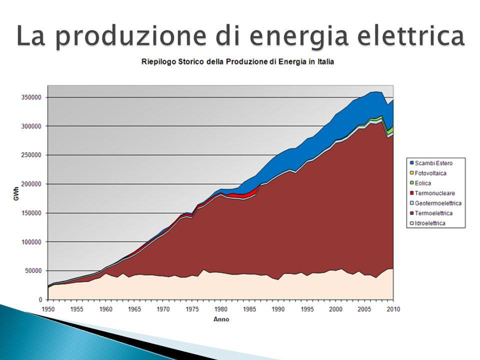 La produzione di energia elettrica