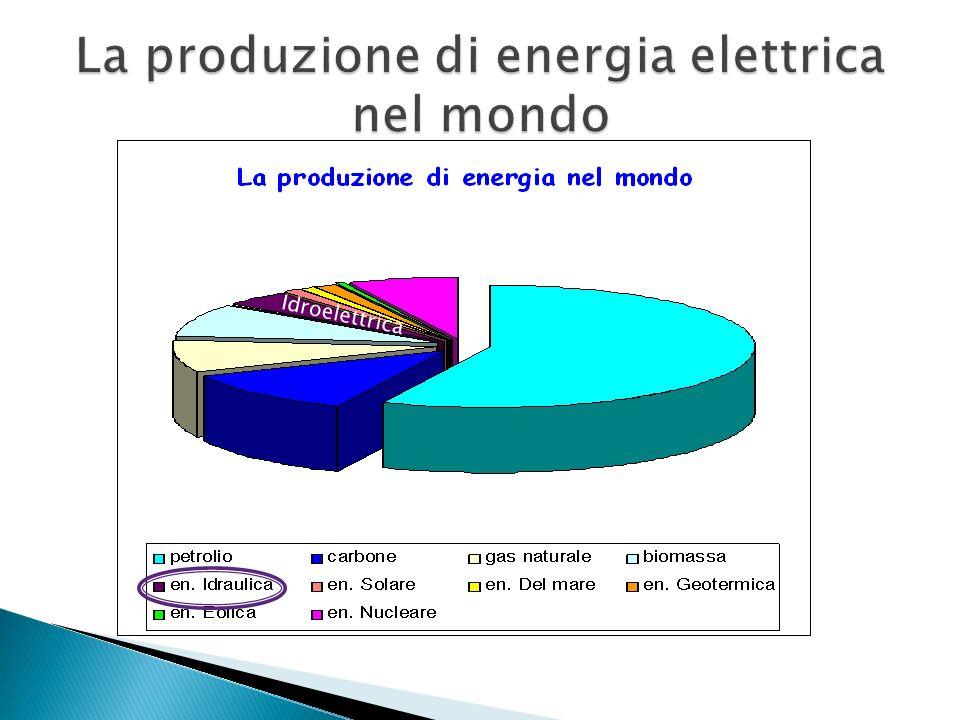 La produzione di energia elettrica nel mondo