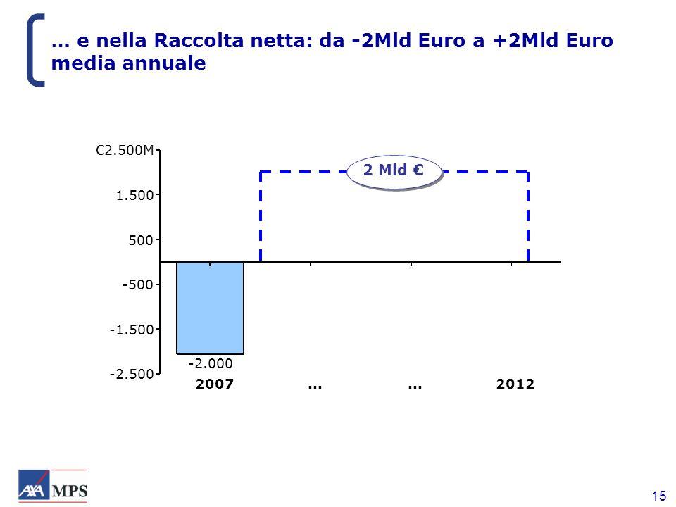 … e nella Raccolta netta: da -2Mld Euro a +2Mld Euro media annuale