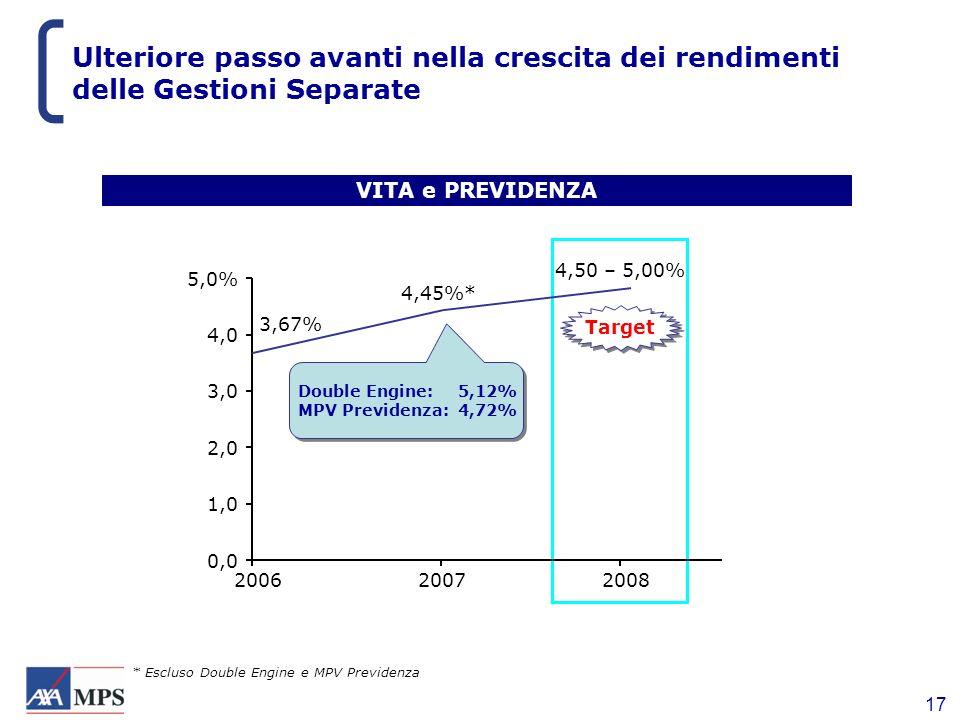 Ulteriore passo avanti nella crescita dei rendimenti delle Gestioni Separate