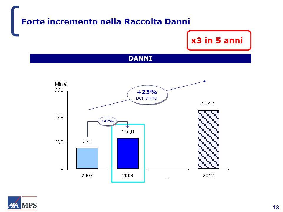 Forte incremento nella Raccolta Danni