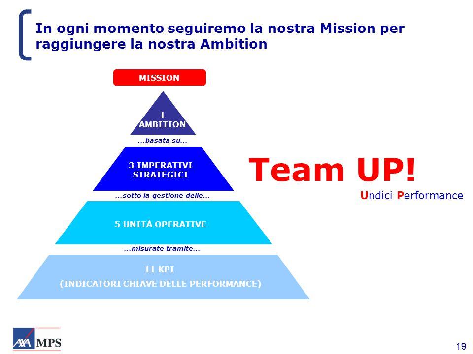 In ogni momento seguiremo la nostra Mission per raggiungere la nostra Ambition