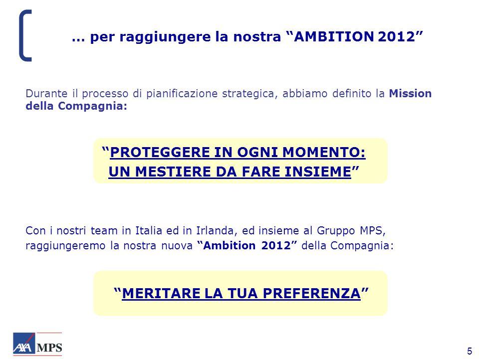 … per raggiungere la nostra AMBITION 2012