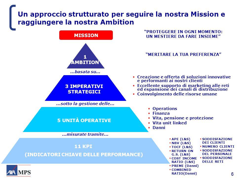Un approccio strutturato per seguire la nostra Mission e raggiungere la nostra Ambition