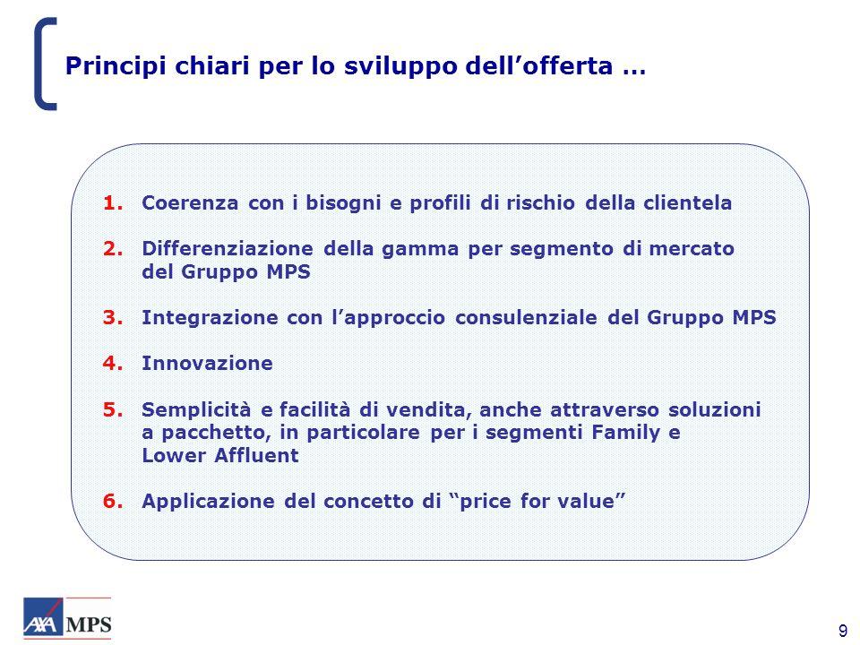 Principi chiari per lo sviluppo dell'offerta …