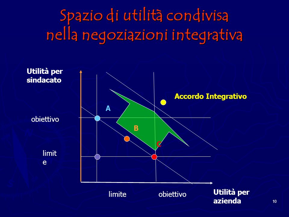 Spazio di utilità condivisa nella negoziazioni integrativa