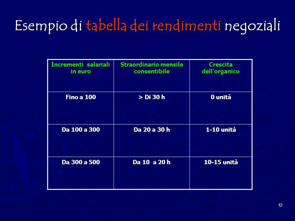 Esempio di tabella dei rendimenti negoziali