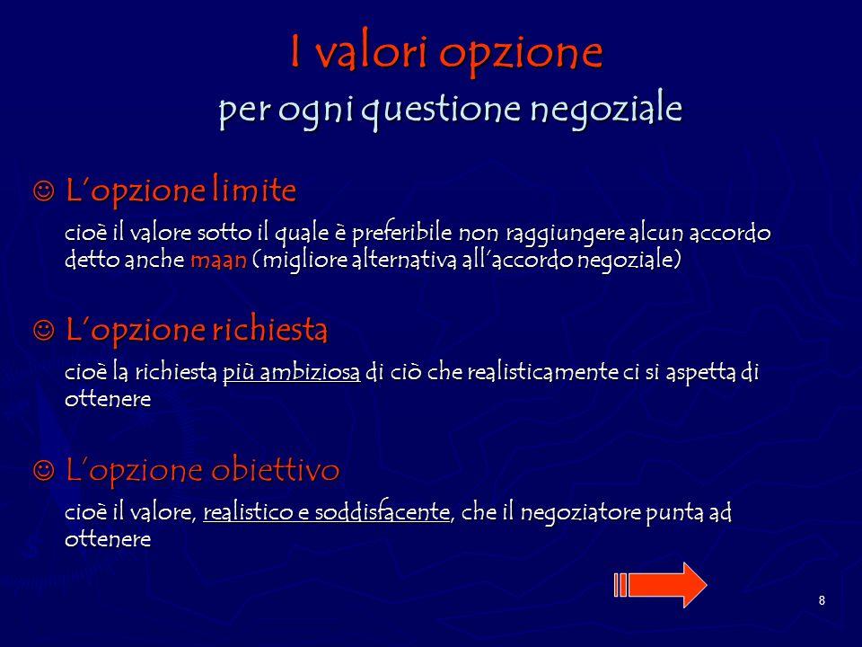 I valori opzione per ogni questione negoziale