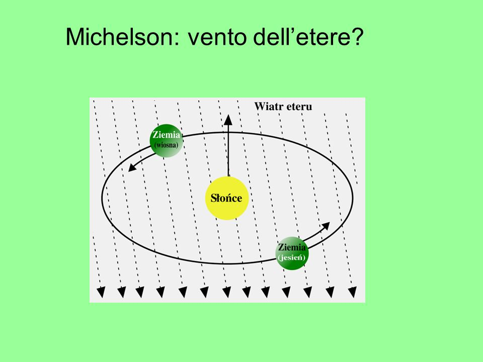 Michelson: vento dell'etere