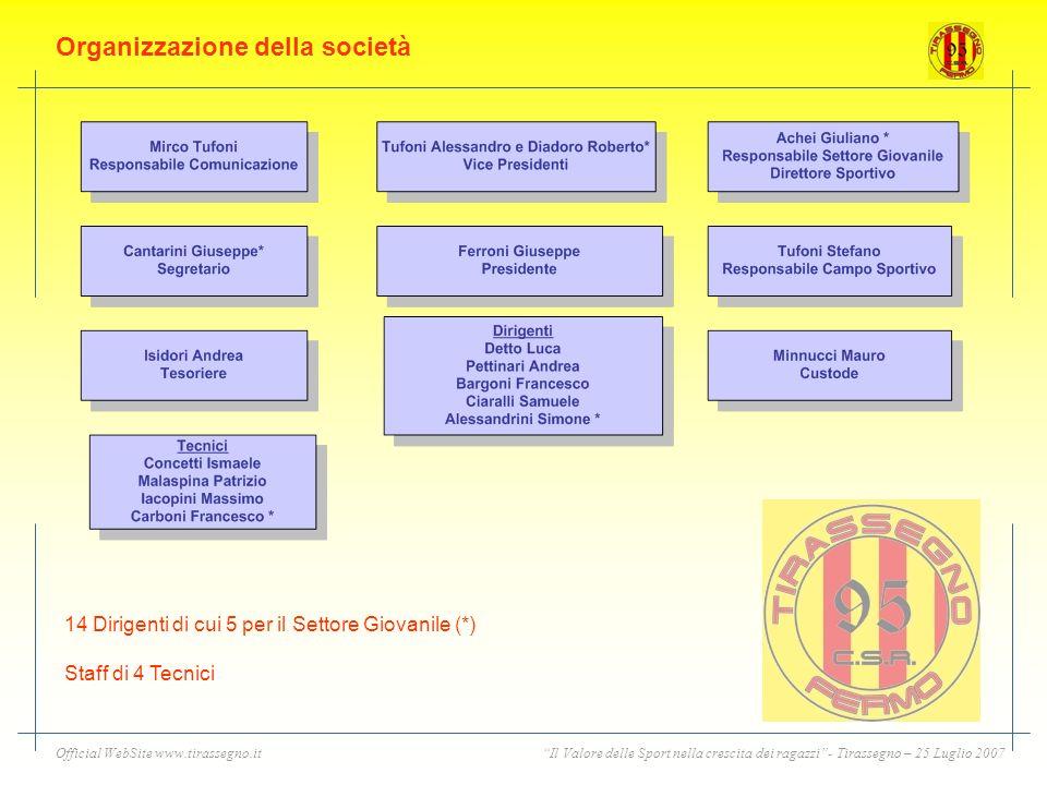 Organizzazione della società