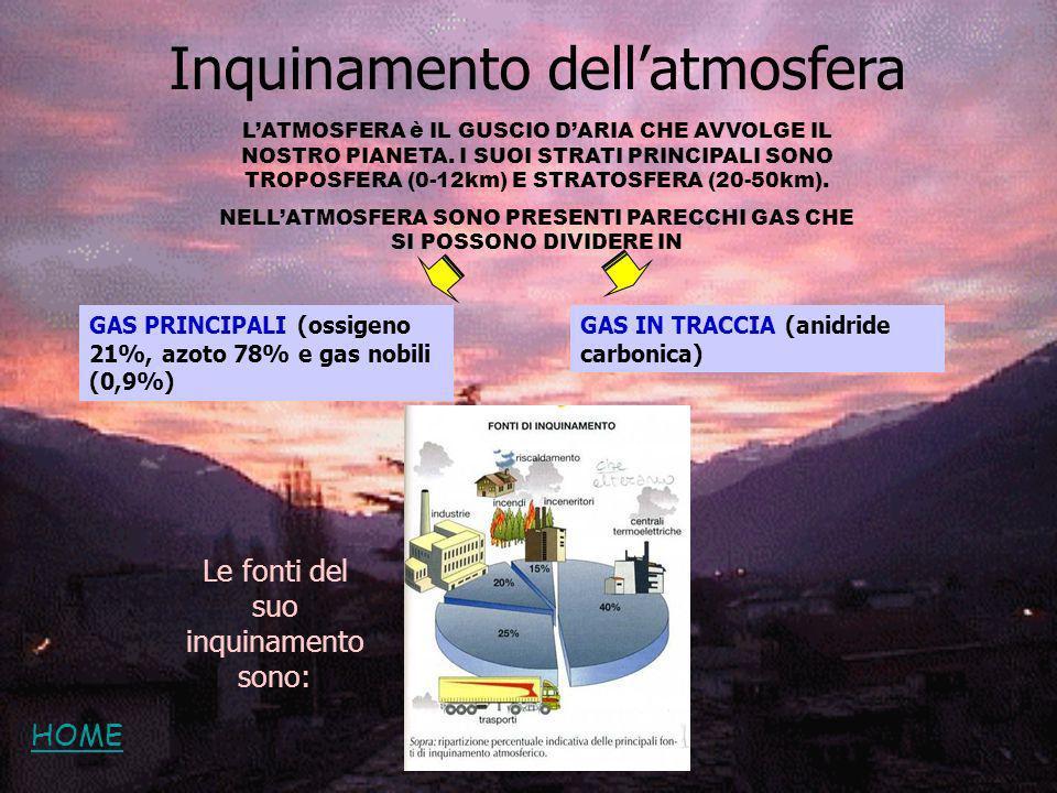 Inquinamento dell'atmosfera