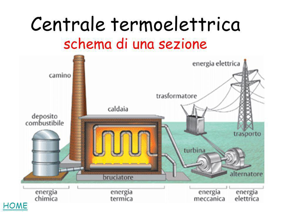 Centrale termoelettrica schema di una sezione