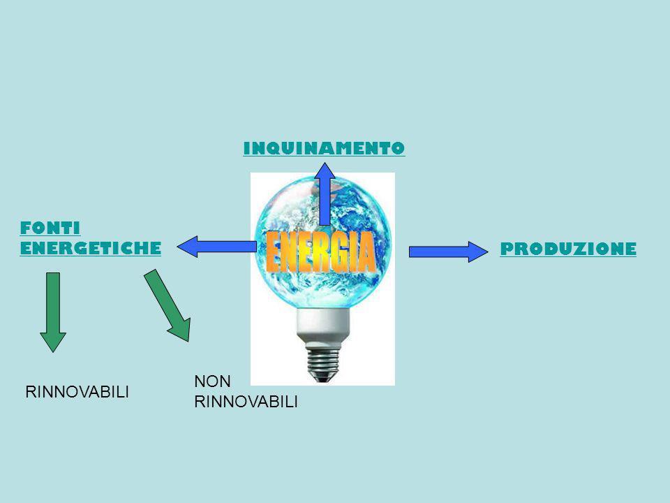 ENERGIA INQUINAMENTO FONTI ENERGETICHE PRODUZIONE NON RINNOVABILI
