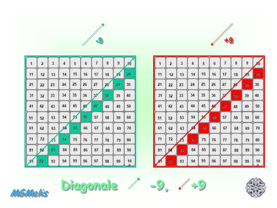Diagonale -9, +9 MGMelis +9 -9 1 2 3 4 5 6 7 8 9 10 11 21 31 41 51 61