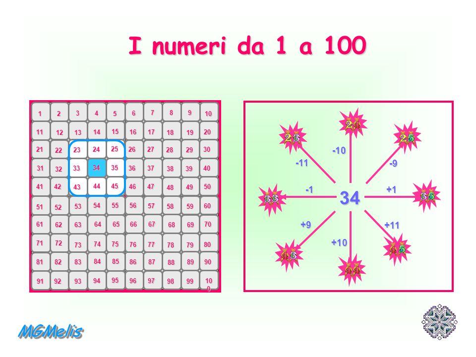 I numeri da 1 a 100 34 MGMelis -10 -11 -9 -1 +1 +9 +11 +10 1 2 3 4 5 6