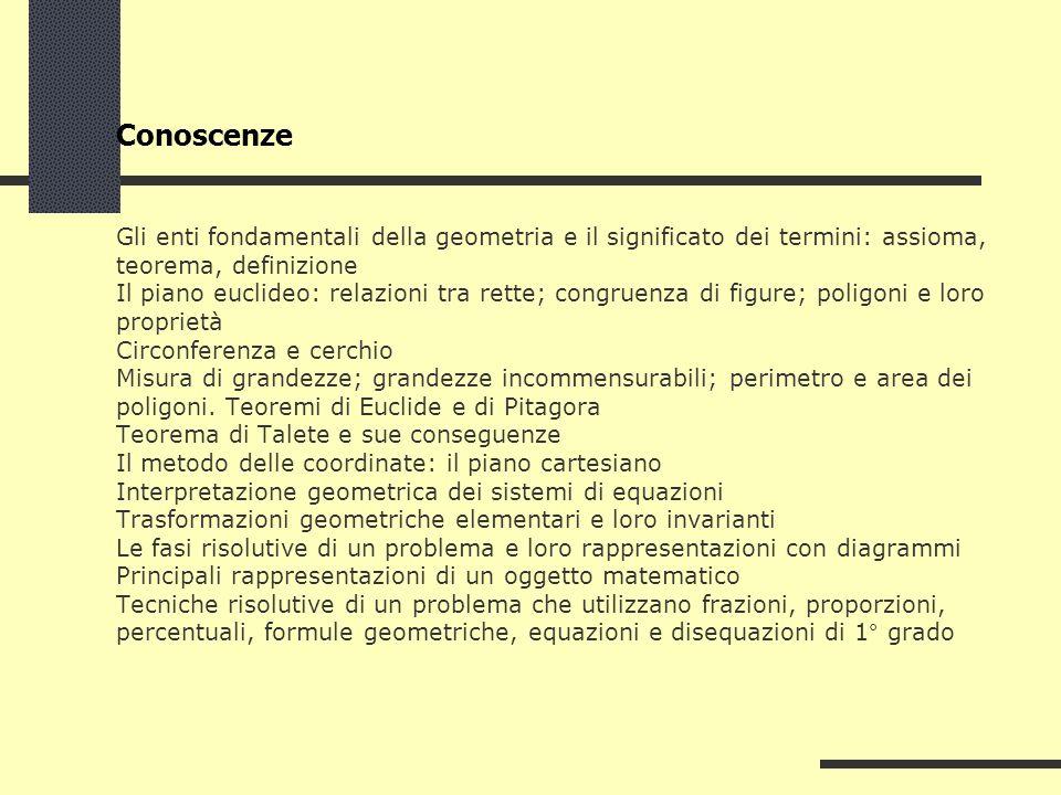 Conoscenze Gli enti fondamentali della geometria e il significato dei termini: assioma, teorema, definizione Il piano euclideo: relazioni tra rette; congruenza di figure; poligoni e loro proprietà Circonferenza e cerchio Misura di grandezze; grandezze incommensurabili; perimetro e area dei poligoni.