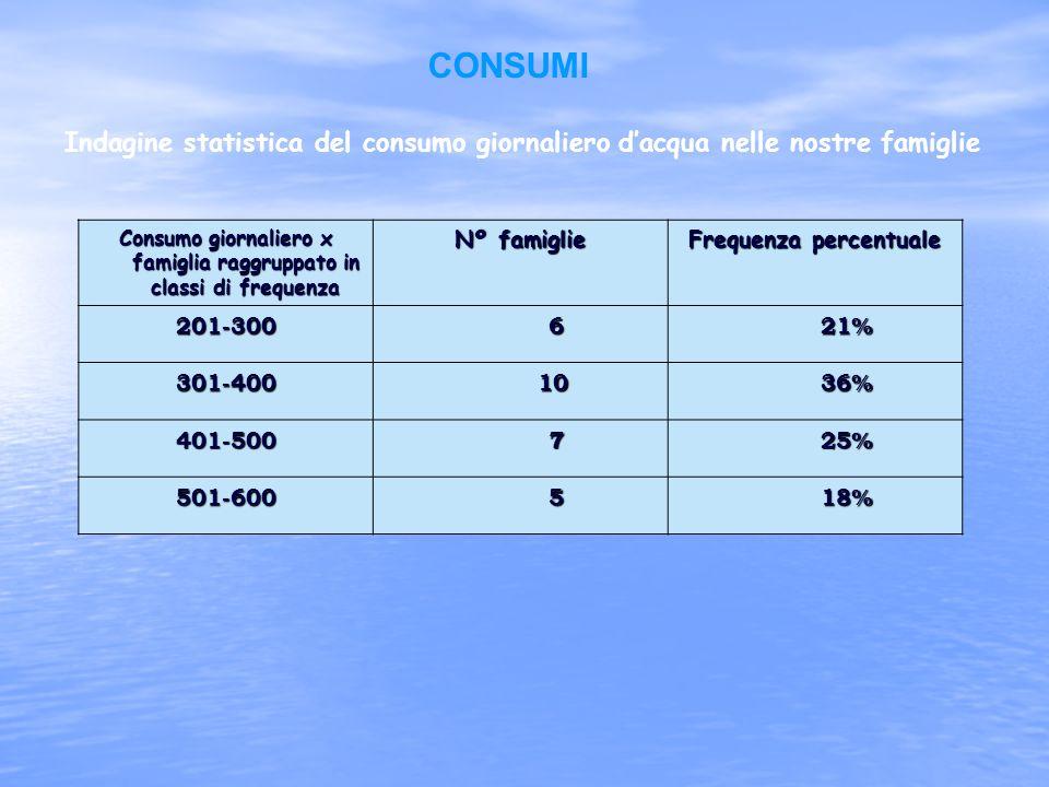 CONSUMI Indagine statistica del consumo giornaliero d'acqua nelle nostre famiglie. Consumo giornaliero x famiglia raggruppato in classi di frequenza.