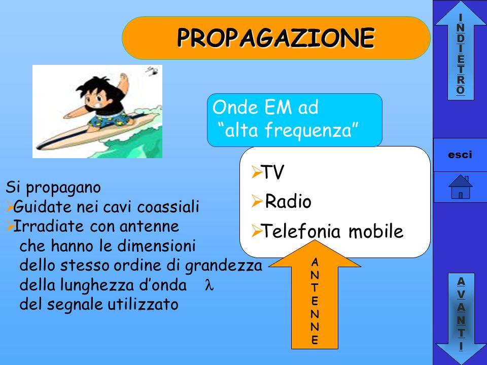 PROPAGAZIONE Onde EM ad alta frequenza TV Radio Telefonia mobile