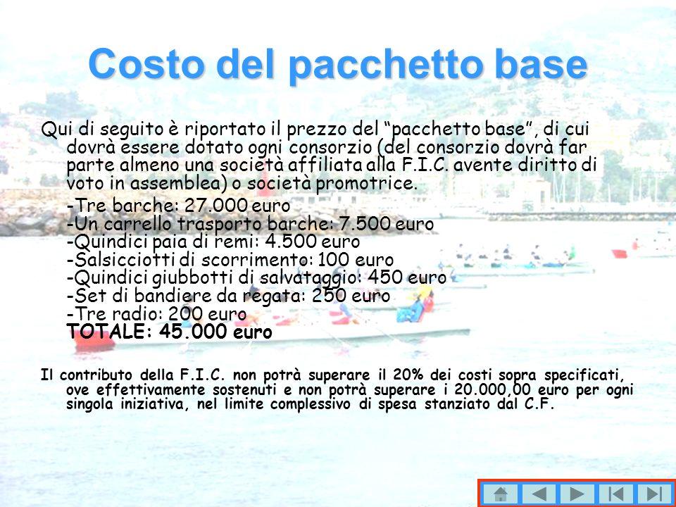 Costo del pacchetto base