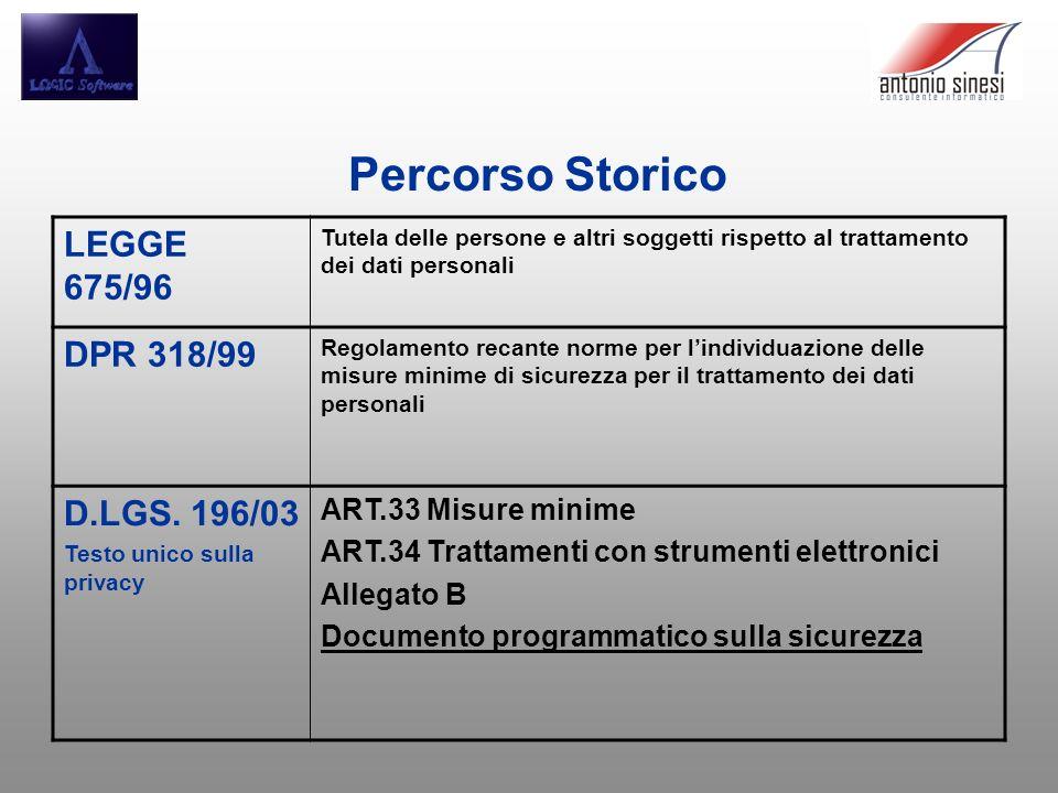 Percorso Storico LEGGE 675/96 DPR 318/99 D.LGS. 196/03