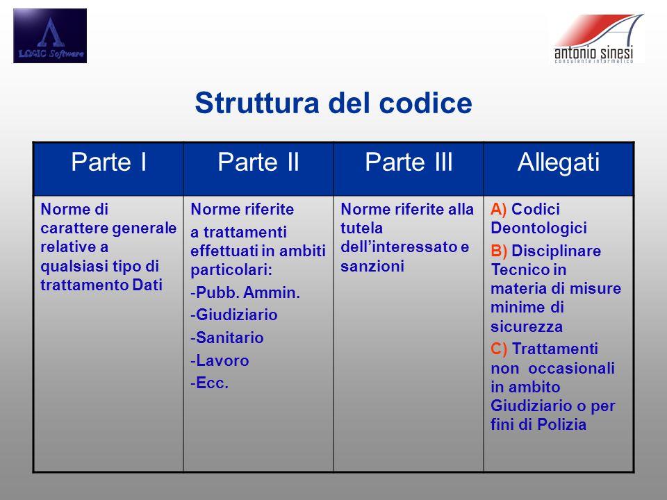 Struttura del codice Parte I Parte II Parte III Allegati