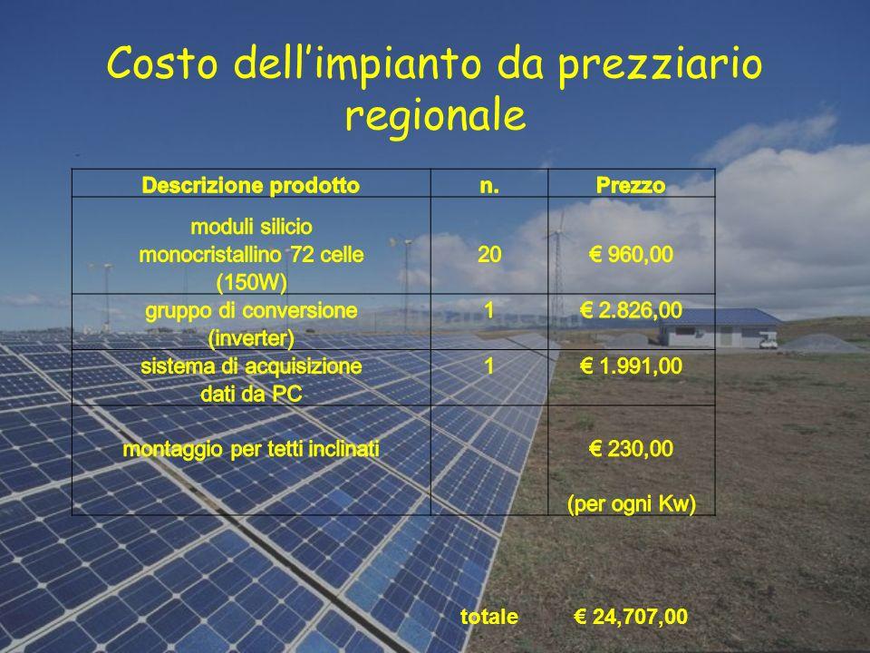 Costo dell'impianto da prezziario regionale