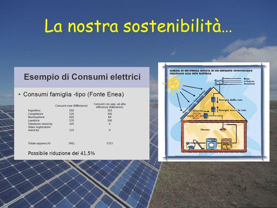 La nostra sostenibilità…