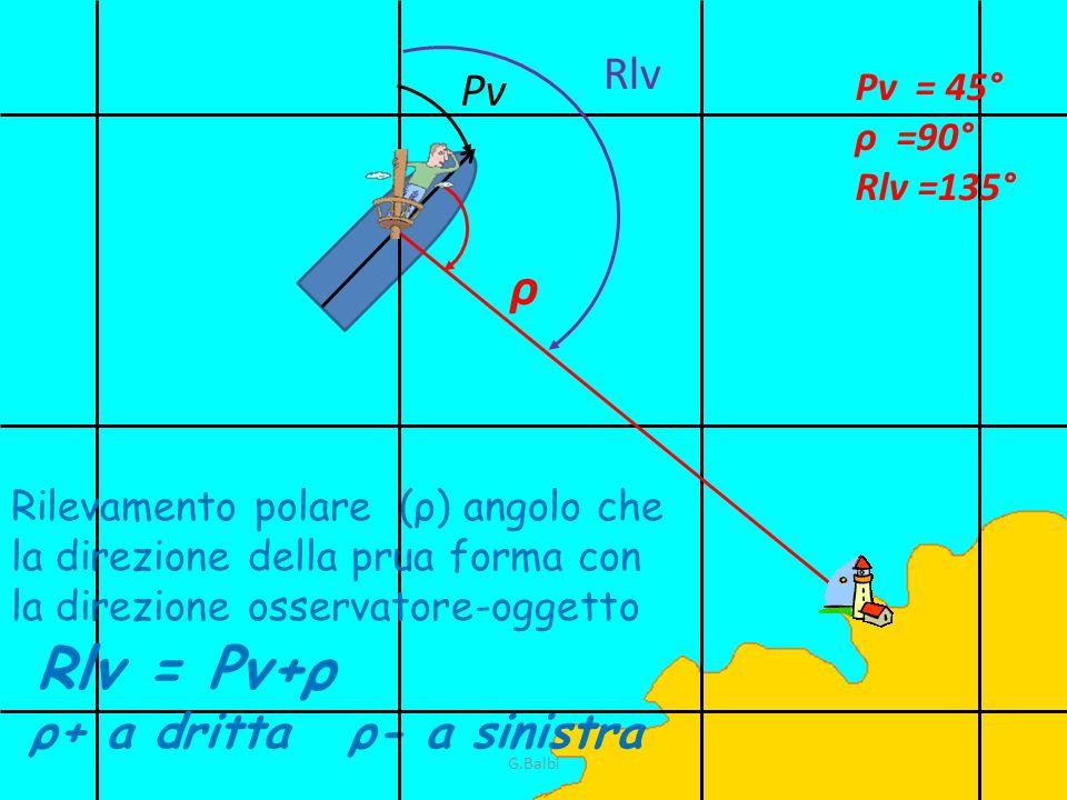 Rlv = Pv+ρ ρ Rlv Pv ρ+ a dritta ρ- a sinistra Pv = 45° ρ =90°