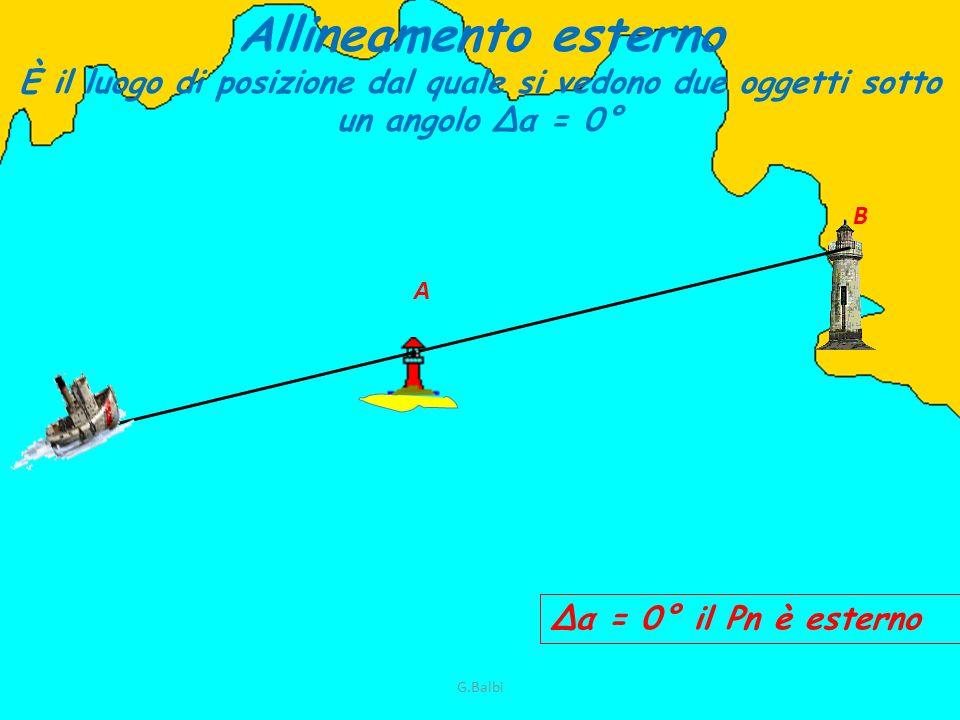 Allineamento esterno È il luogo di posizione dal quale si vedono due oggetti sotto un angolo Δα = 0°