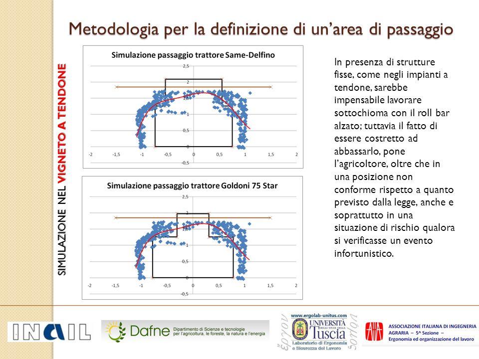 Metodologia per la definizione di un'area di passaggio