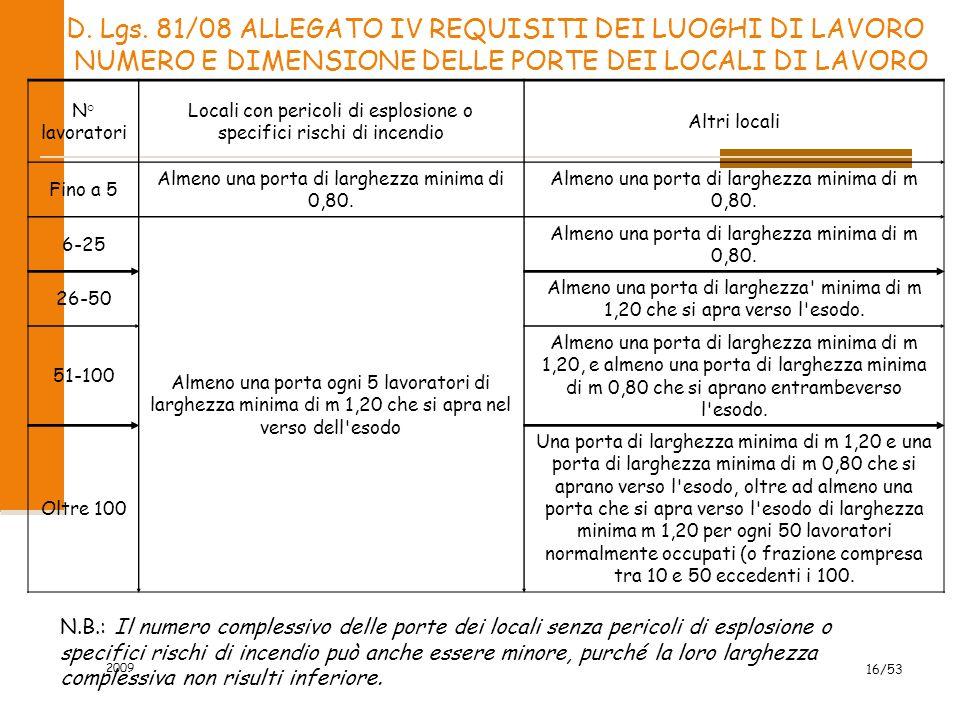 D. Lgs. 81/08 ALLEGATO IV REQUISITI DEI LUOGHI DI LAVORO NUMERO E DIMENSIONE DELLE PORTE DEI LOCALI DI LAVORO