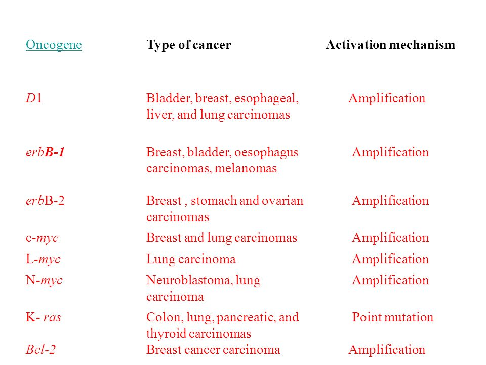 Bladder, breast, esophageal, liver, and lung carcinomas Amplification