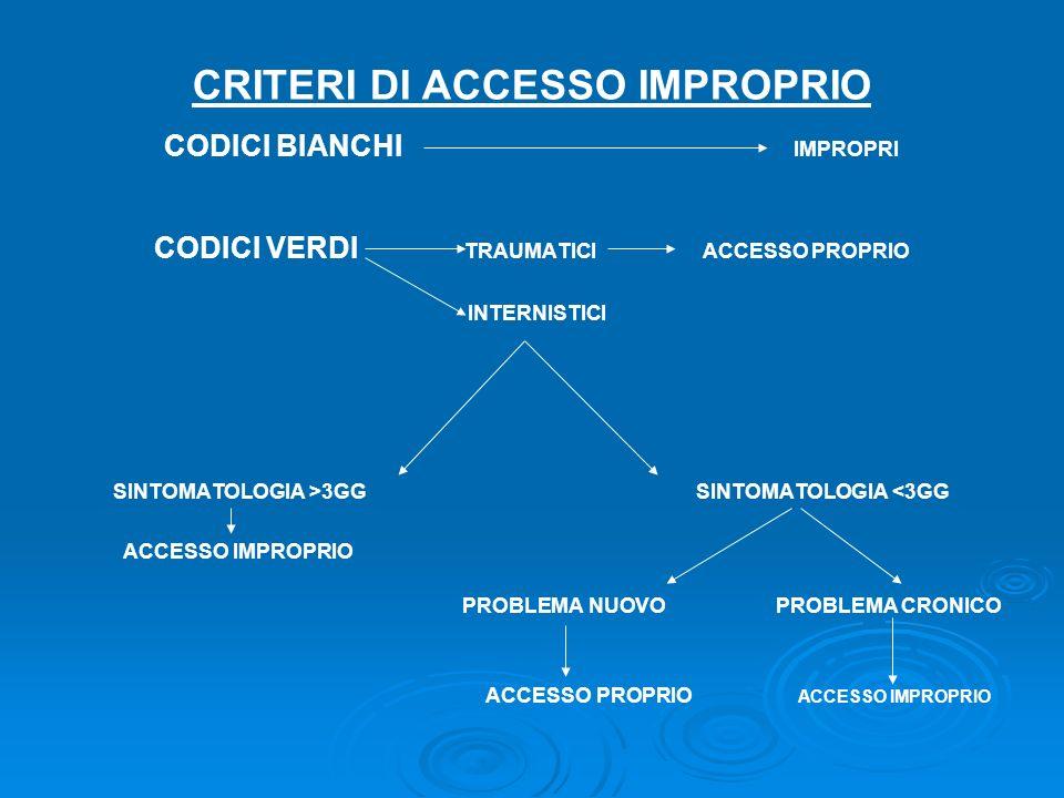 CRITERI DI ACCESSO IMPROPRIO