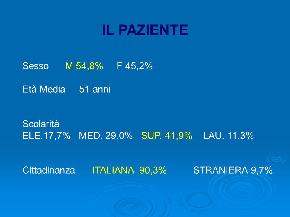 IL PAZIENTE Sesso M 54,8% F 45,2% Età Media 51 anni Scolarità
