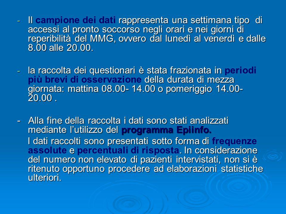 Il campione dei dati rappresenta una settimana tipo di accessi al pronto soccorso negli orari e nei giorni di reperibilità del MMG, ovvero dal lunedì al venerdì e dalle 8.00 alle 20.00.